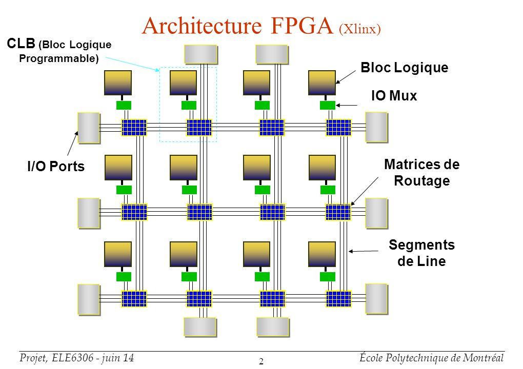 Projet, ELE6306 - juin 14École Polytechnique de Montréal 3 Architecture des FPGA suite +FPGA : Field Programmable Gate Array CLB : Blocks logiques programmables Logique combinatoire Registre SM : Matrices de Routage I/O ports (Port dentrée–sortie programmable) LUT FF CLB MUX N1 N2 N3 E1 E2 E3 S3 S2 S1 W3 W2 W1 Points dinterconnexion programmable Switch Fermé 0 1 Switch Ouvert