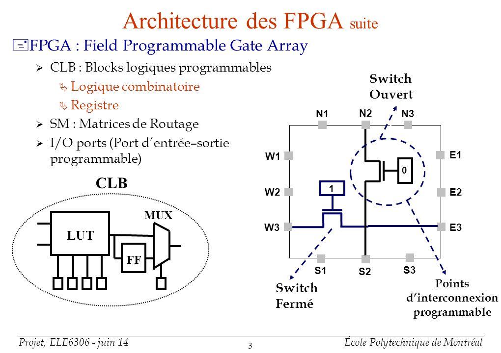 Projet, ELE6306 - juin 14École Polytechnique de Montréal 14 Test des Interconnexions : BIST +Usage blocs logiques pour la génération des vecteurs de test, et lanalyseur de résultat Vérifier la propagation des 0 et des 1 Pour chaque pair de segment, vérifier la propagation du 0 et du 1 +BIST avec algorithme de génération et vérification de la parité