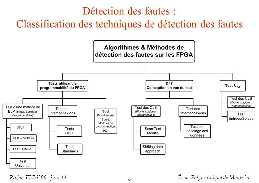 Projet, ELE6306 - juin 14École Polytechnique de Montréal 7 Détections des fautes : BIST + Avantages Ne rajoute pas de surface (disparition des données lors de reconfiguration FPGA pour opération normale) Généralement BIST rajoute 10-30% de matériel +Désavantages Demande une grande flexibilité de ressources dinterconnexion
