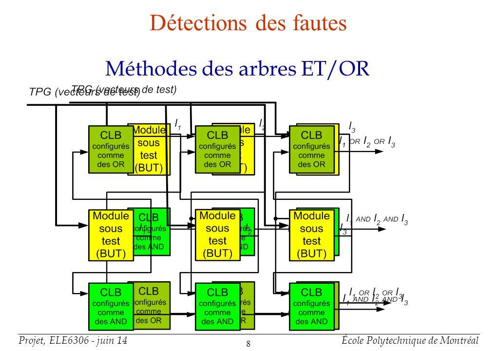 Projet, ELE6306 - juin 14École Polytechnique de Montréal 9 Détections des fautes METHODE NAIVE +Connections IN-OUT du CLB directe au IN-OUT du FPGA +Test externe au FPGA +CLB testé indépendamment