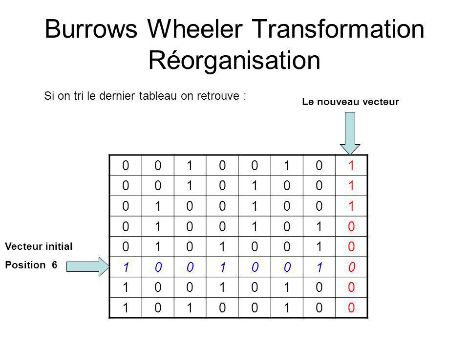 Burrows Wheeler Transformation Réorganisation 00100101 00101001 01001001 01001010 01010010 10010010 10010100 10100100 Si on tri le dernier tableau on