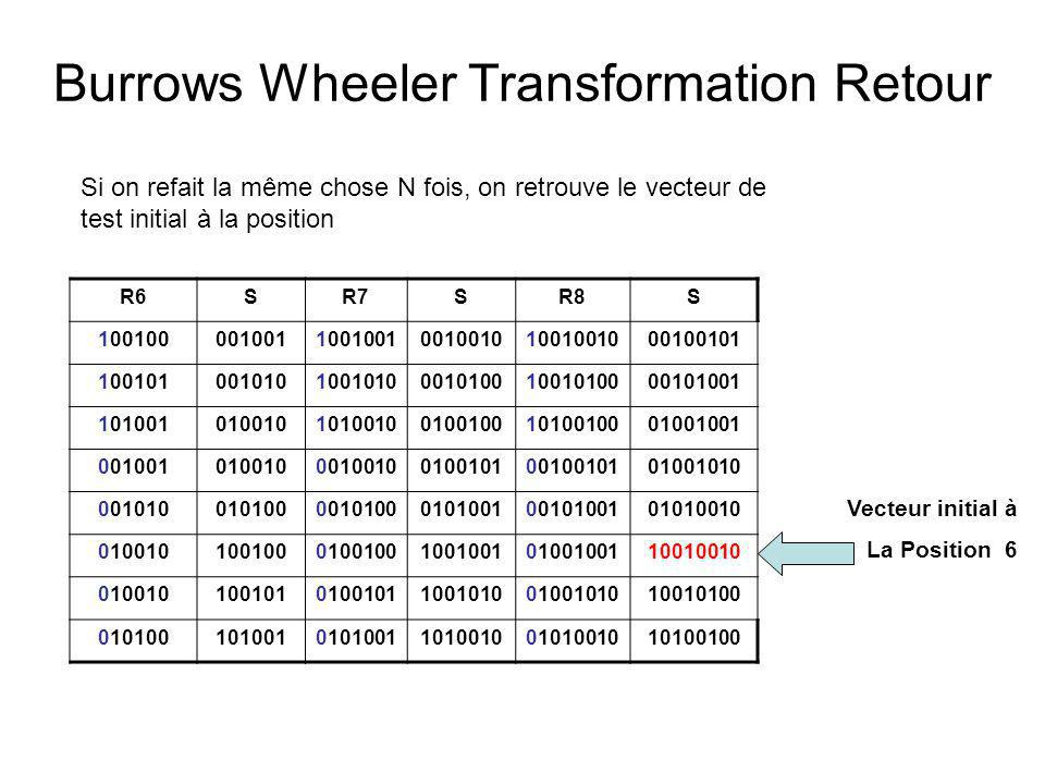Burrows Wheeler Transformation Retour R6SR7SR8S 100100001001100100100100101001001000100101 100101001010100101000101001001010000101001 1010010100101010