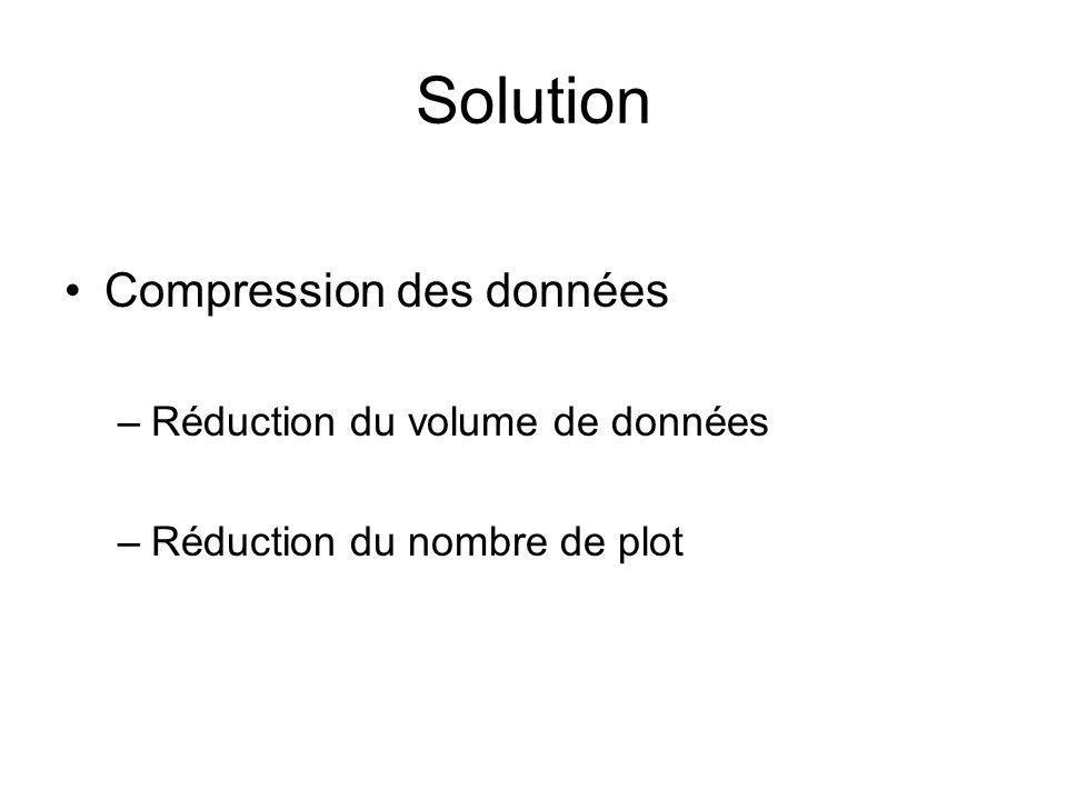 Solution Compression des données –Réduction du volume de données –Réduction du nombre de plot