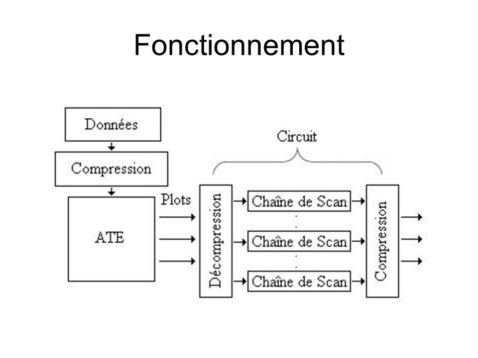 Compression Run-Length Méthode 1 1111000000 1100 0110 10 bits 8 bits Compression: 20% Méthode 2 0100000001 001 111 10 bits 6 bits Compression: 40% Exemple :