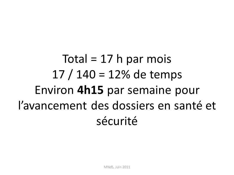 Total = 17 h par mois 17 / 140 = 12% de temps Environ 4h15 par semaine pour lavancement des dossiers en santé et sécurité MNdS, Juin 2011