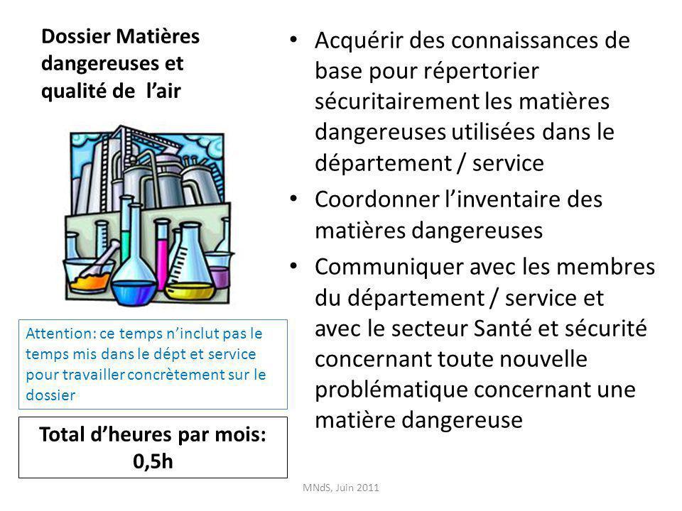 Dossier Matières dangereuses et qualité de lair Acquérir des connaissances de base pour répertorier sécuritairement les matières dangereuses utilisées