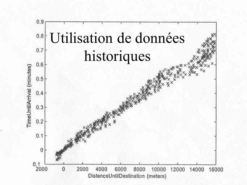 Utilisation de données historiques