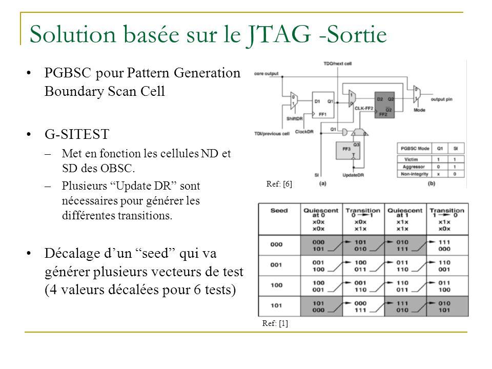 Solution basée sur le JTAG -Sortie PGBSC pour Pattern Generation Boundary Scan Cell G-SITEST –Met en fonction les cellules ND et SD des OBSC.