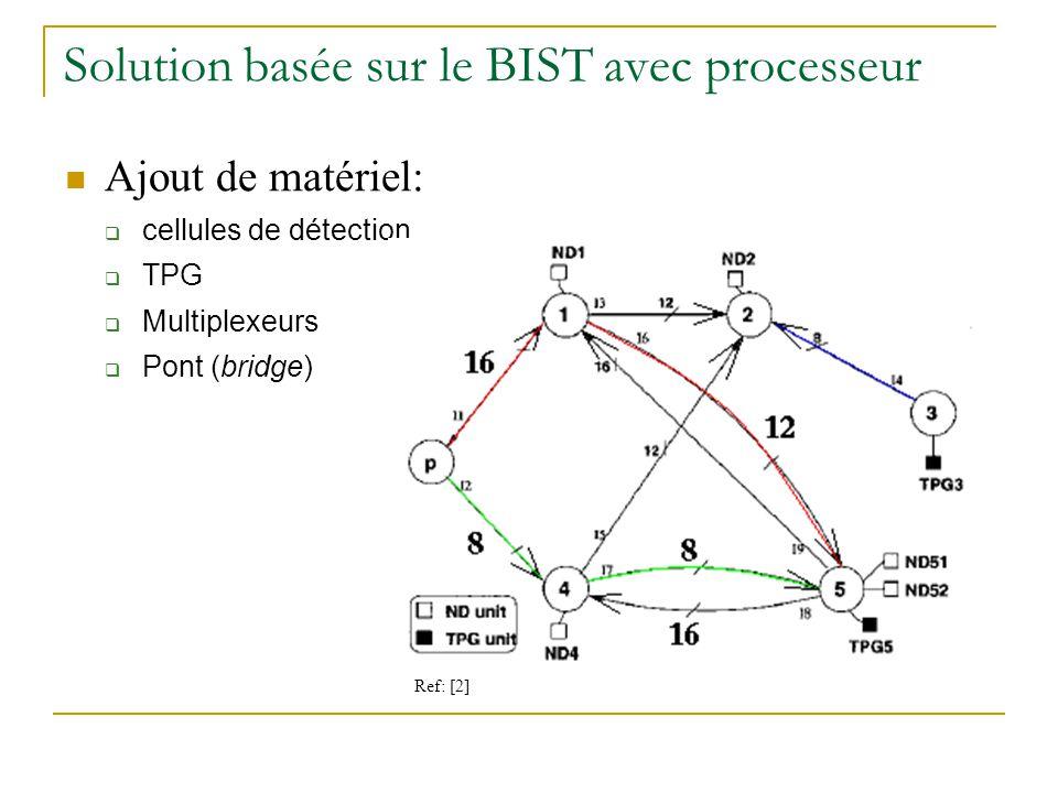 Solution basée sur le BIST avec processeur Ajout de matériel: cellules de détection TPG Multiplexeurs Pont (bridge) Ref: [2]