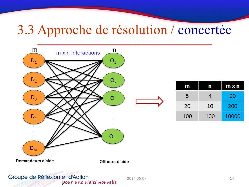 3.3 Approche de résolution / concertée 2014-06-0714 Demandeurs daide......