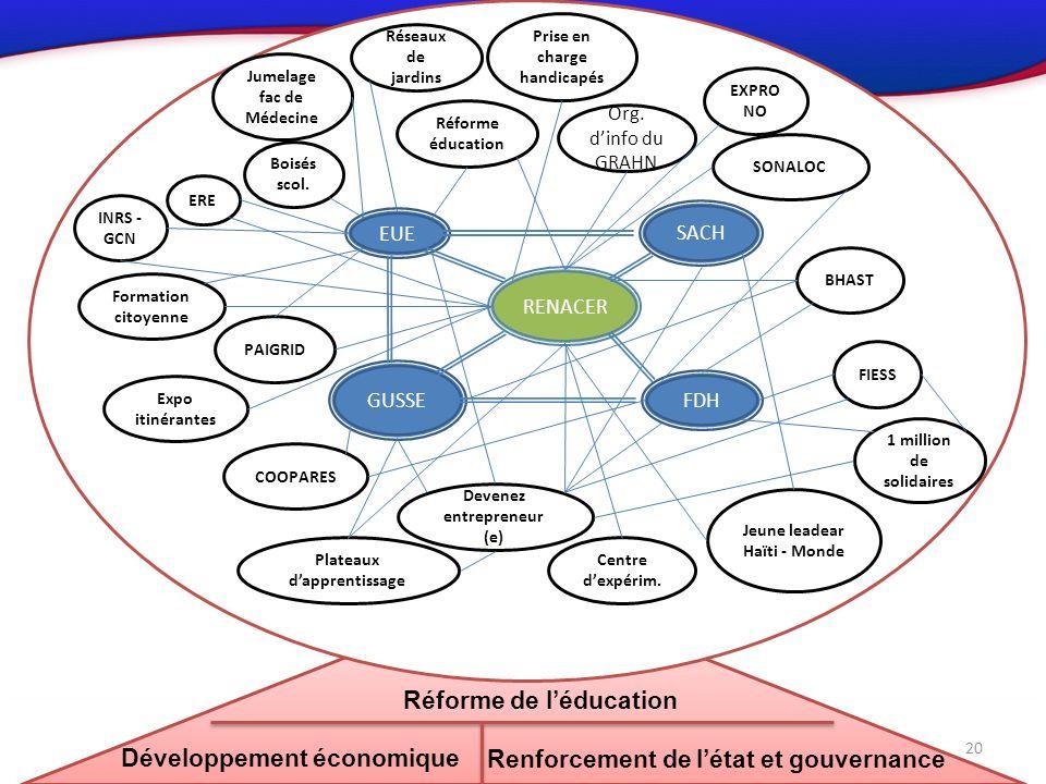 4.Synthèse des propositions 20 RENACER FDH GUSSE SACH EUE Centre dexpérim.