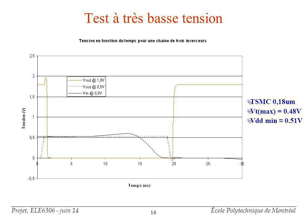Projet, ELE6306 - juin 14École Polytechnique de Montréal 16 Test à très basse tension TSMC 0,18um Vt(max) = 0.48V Vdd min 0.51V