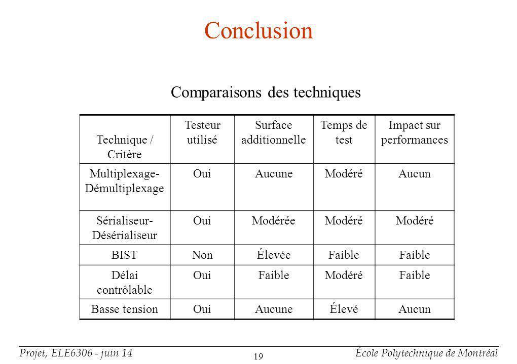 Projet, ELE6306 - juin 14École Polytechnique de Montréal 19 Conclusion Comparaisons des techniques Technique / Critère Testeur utilisé Surface additio