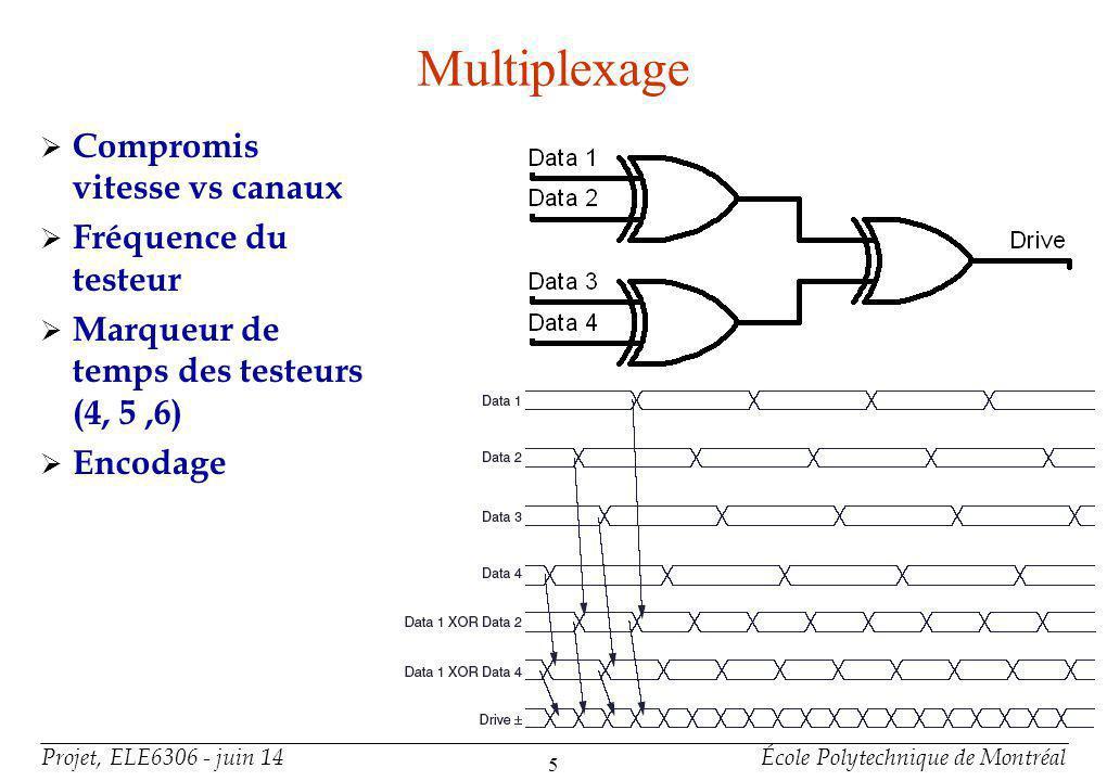 Projet, ELE6306 - juin 14École Polytechnique de Montréal 5 Compromis vitesse vs canaux Fréquence du testeur Marqueur de temps des testeurs (4, 5,6) En