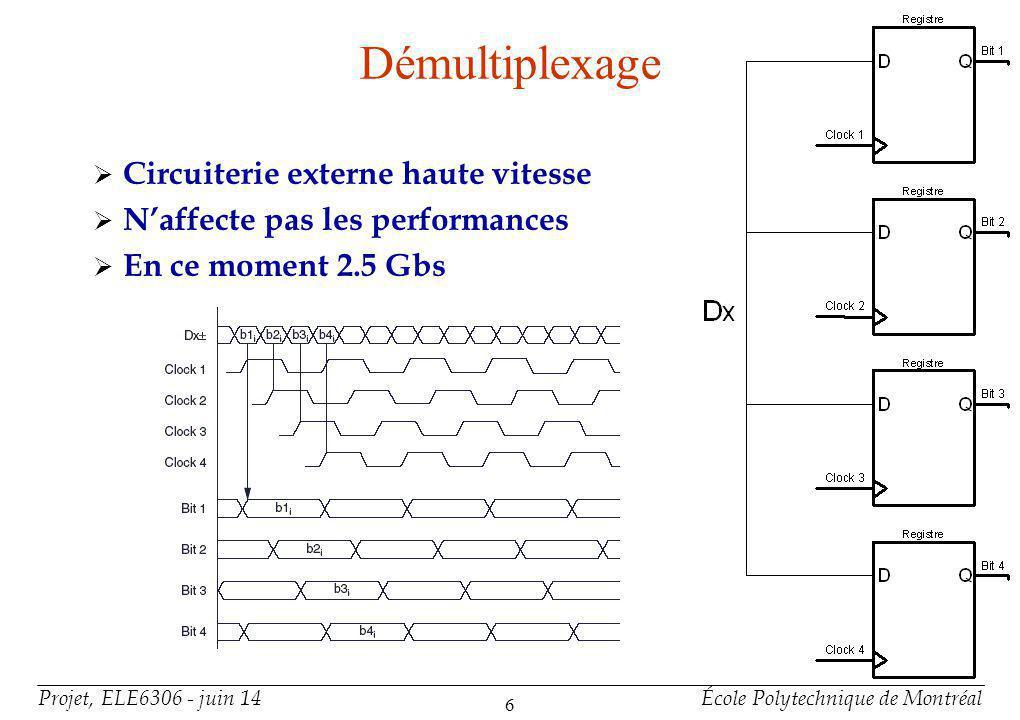 Projet, ELE6306 - juin 14École Polytechnique de Montréal 6 Circuiterie externe haute vitesse Naffecte pas les performances En ce moment 2.5 Gbs Démult
