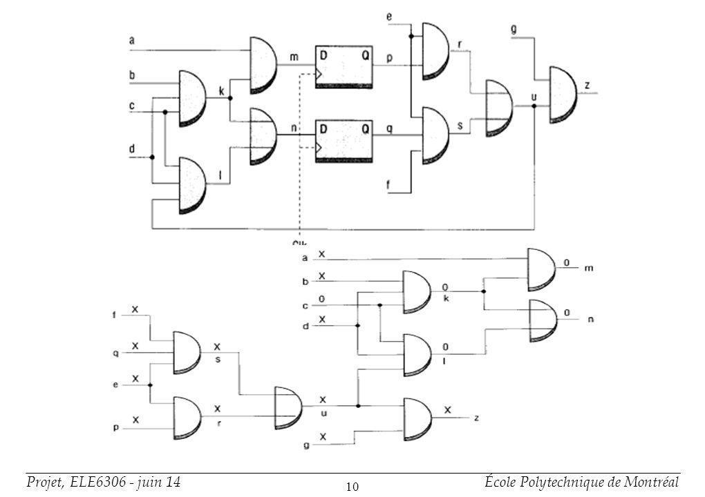 Projet, ELE6306 - juin 14École Polytechnique de Montréal 11 Vérification des fautes +Implication dun signal, mais dépend dun autre =>Dilemme destructif => un ne peut arriver sans lautre +Signaux ne peut pas être forcés à 0 ou 1 Signal dépend dune flip-flop dans un état indéterminé => Flip-flop influence incapacité de vérifier S@0 ou S@1 porte subséquente