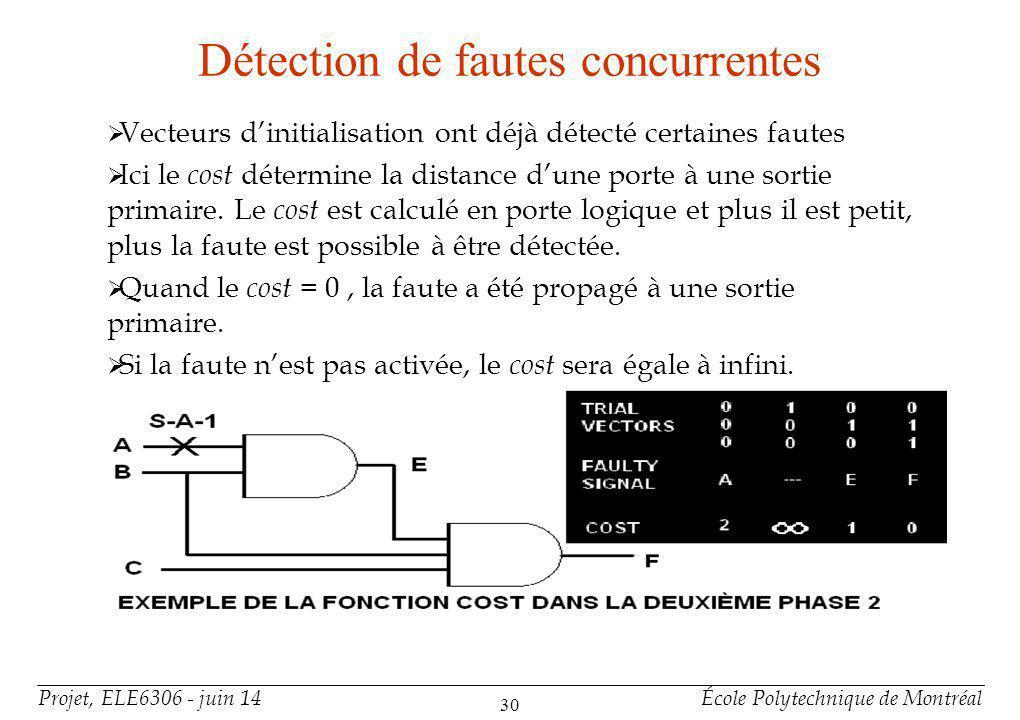 Projet, ELE6306 - juin 14École Polytechnique de Montréal 30 Détection de fautes concurrentes Vecteurs dinitialisation ont déjà détecté certaines fautes Ici le cost détermine la distance dune porte à une sortie primaire.