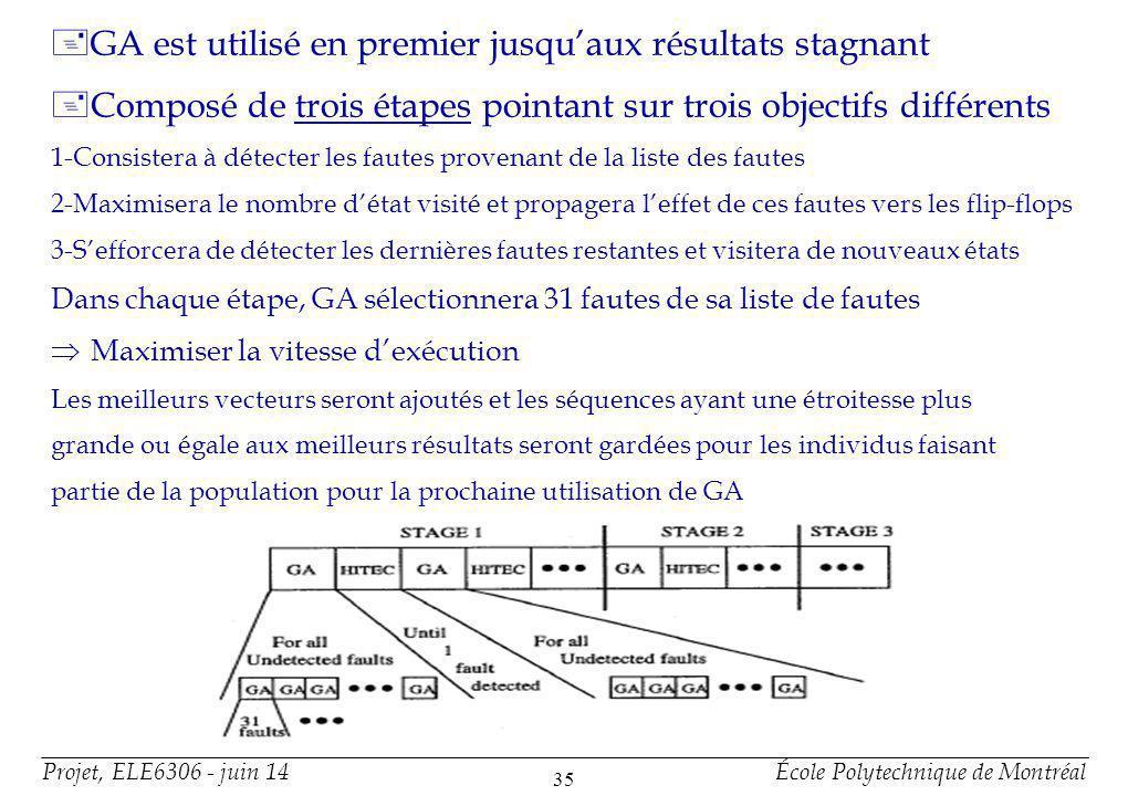 Projet, ELE6306 - juin 14École Polytechnique de Montréal 35 +GA est utilisé en premier jusquaux résultats stagnant +Composé de trois étapes pointant sur trois objectifs différents 1-Consistera à détecter les fautes provenant de la liste des fautes 2-Maximisera le nombre détat visité et propagera leffet de ces fautes vers les flip-flops 3-Sefforcera de détecter les dernières fautes restantes et visitera de nouveaux états Dans chaque étape, GA sélectionnera 31 fautes de sa liste de fautes Maximiser la vitesse dexécution Les meilleurs vecteurs seront ajoutés et les séquences ayant une étroitesse plus grande ou égale aux meilleurs résultats seront gardées pour les individus faisant partie de la population pour la prochaine utilisation de GA