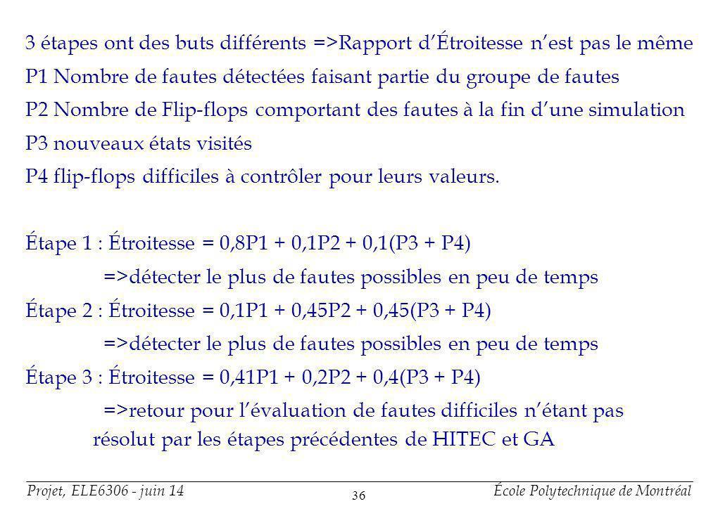 Projet, ELE6306 - juin 14École Polytechnique de Montréal 36 3 étapes ont des buts différents =>Rapport dÉtroitesse nest pas le même P1 Nombre de fautes détectées faisant partie du groupe de fautes P2 Nombre de Flip-flops comportant des fautes à la fin dune simulation P3 nouveaux états visités P4 flip-flops difficiles à contrôler pour leurs valeurs.