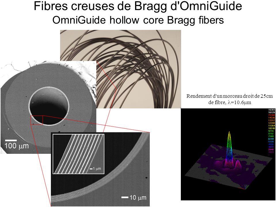 Perte ultra basse, mode de qualité de « télécommunication » Pertes de rayonnement de modes de noyau Core modes radiation losses
