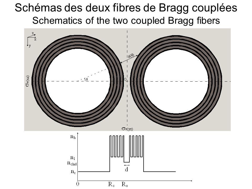 Schémas des supermodes de deux fibres TIR ont couplé Schematics of the supermodes of two TIR coupled fibers Flux z r exp(-k t r) a) b) o + - F(x,y exp( z) L= /( + - - ) Z=0 k t =((kn clad ) 2 - 2 ) 1/2 F + (x,y exp( z) F - (x,y exp( z) F(x,y,z F + (x,y) exp( + z) + F - (x,y) exp( - z) ~ F + (x,y F - (x,y)