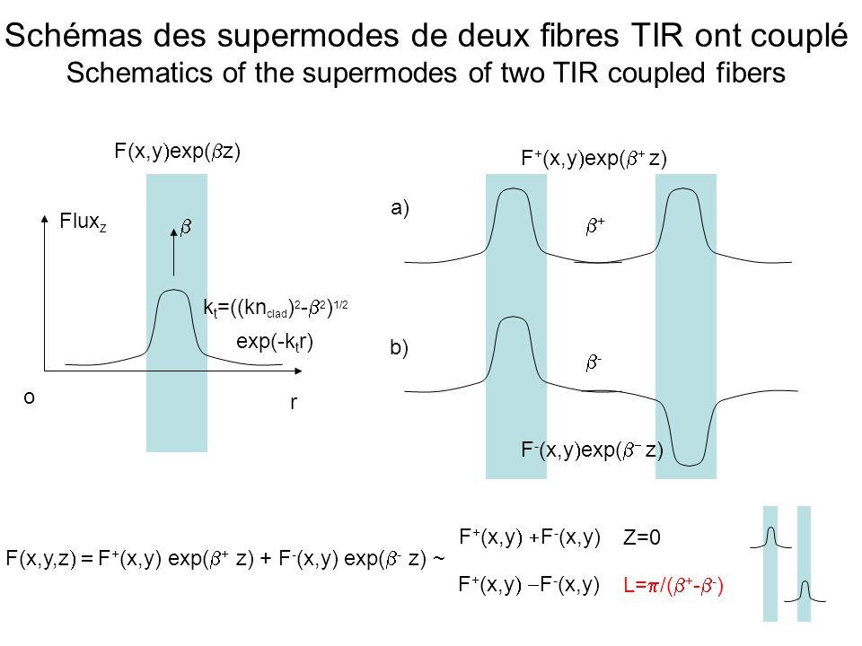Modes de la fibre Bragg Modes of a Bragg fiber Flux z r o F(x,y exp( z) Im( )/r k n =((kn) 2 - 2 ) 1/2 d h,n h d l,n l d l k nl =d h k nh = c /4 c Transmission de la pile multicouche T R Perte optique ~Im( ) 1 0