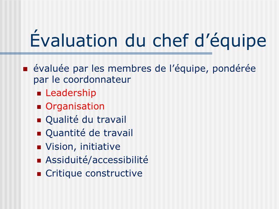 Évaluation du chef déquipe évaluée par les membres de léquipe, pondérée par le coordonnateur Leadership Organisation Qualité du travail Quantité de travail Vision, initiative Assiduité/accessibilité Critique constructive