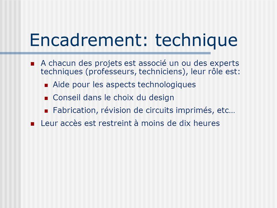 Encadrement: technique A chacun des projets est associé un ou des experts techniques (professeurs, techniciens), leur rôle est: Aide pour les aspects technologiques Conseil dans le choix du design Fabrication, révision de circuits imprimés, etc… Leur accès est restreint à moins de dix heures