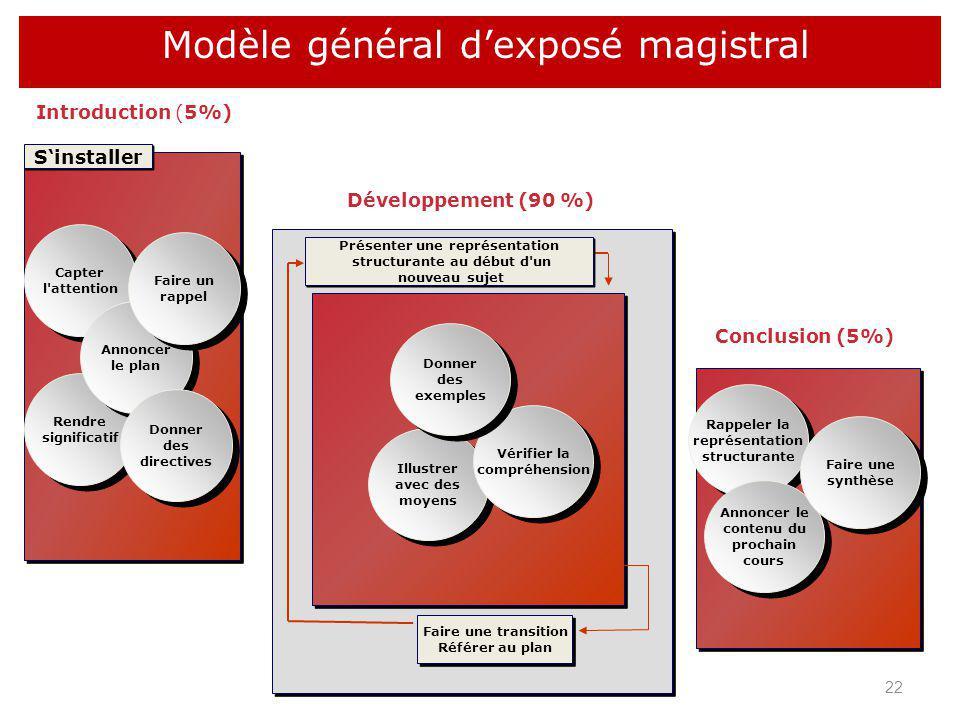 Capter l'attention Rendre significatif Annoncer le plan Donner des directives Introduction (5%) Illustrer avec des moyens Vérifier la compréhension Fa