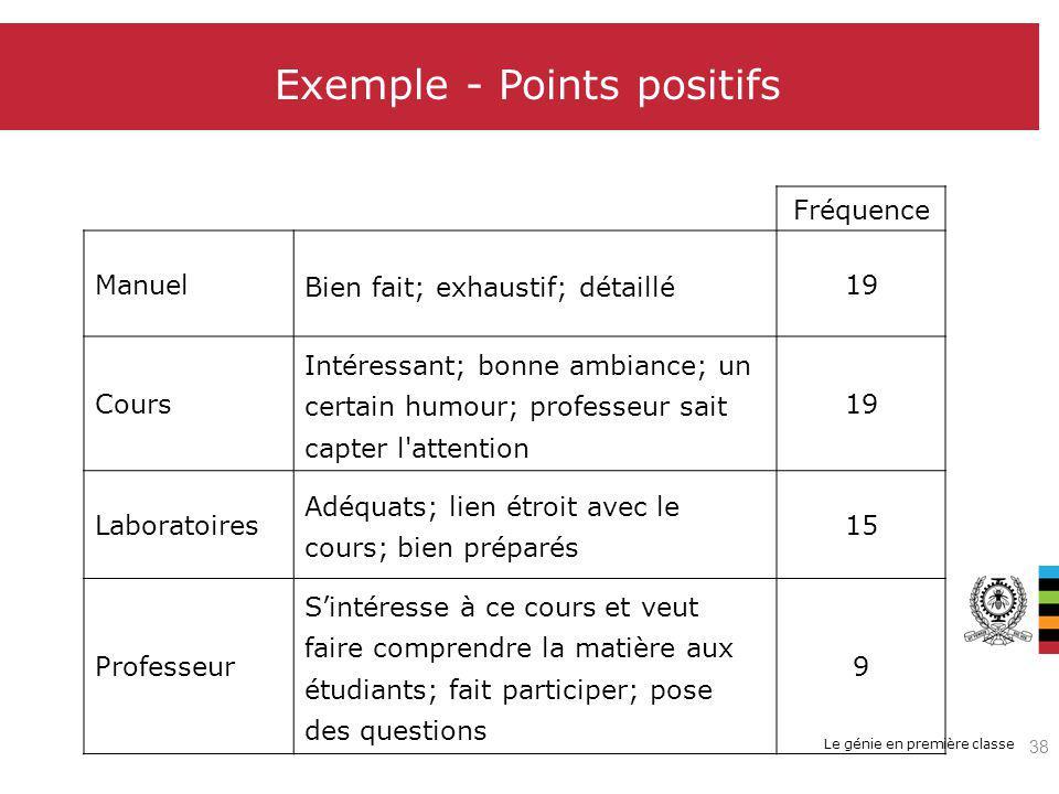 Le génie en première classe Exemple - Points positifs Fréquence Manuel Bien fait; exhaustif; détaillé 19 Cours Intéressant; bonne ambiance; un certain