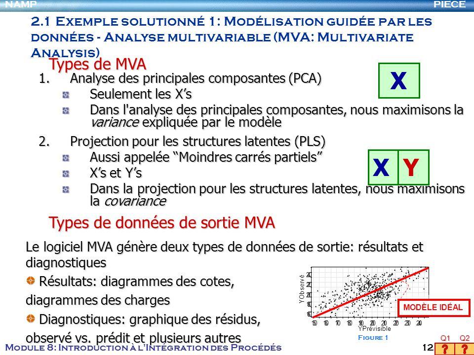 PIECENAMP Module 8: Introduction à l'Intégration des Procédés 12 1 6 0 180 200 220 240 150160170180190200210220230240 YObservé YPrévisible MODÈLE IDÉA