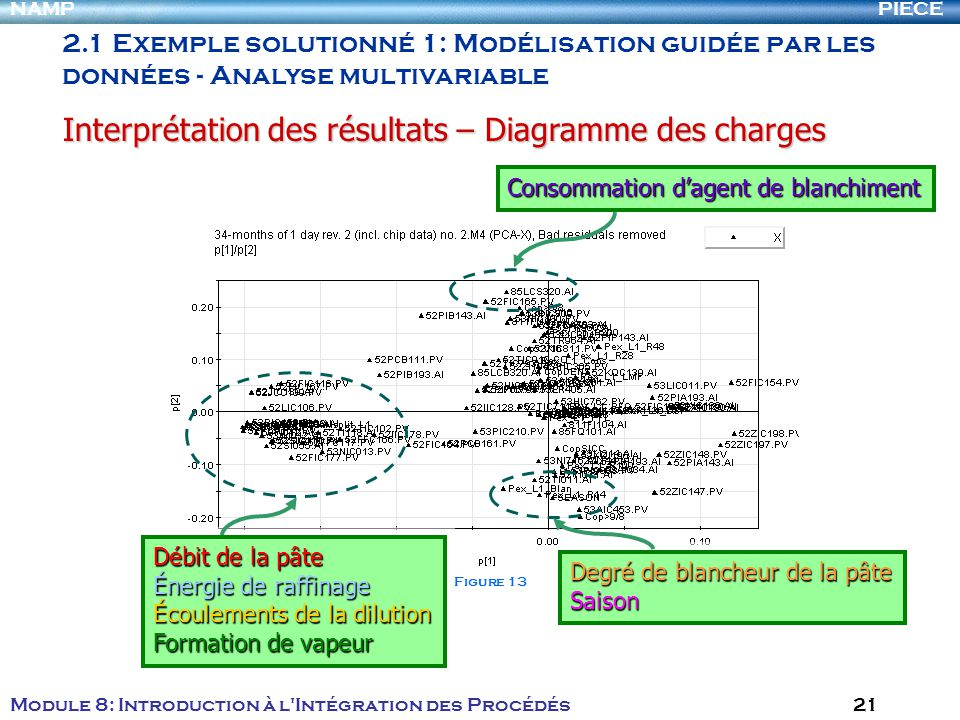 PIECENAMP Module 8: Introduction à l'Intégration des Procédés 21 2.1 Exemple solutionné 1: Modélisation guidée par les données - Analyse multivariable