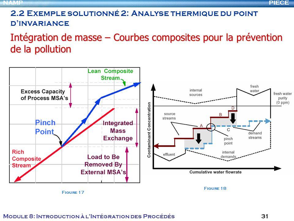 PIECENAMP Module 8: Introduction à l Intégration des Procédés 31 2.2 Exemple solutionné 2: Analyse thermique du point dinvariance Intégration de masse – Courbes composites pour la prévention de la pollution Figure 17 Figure 18