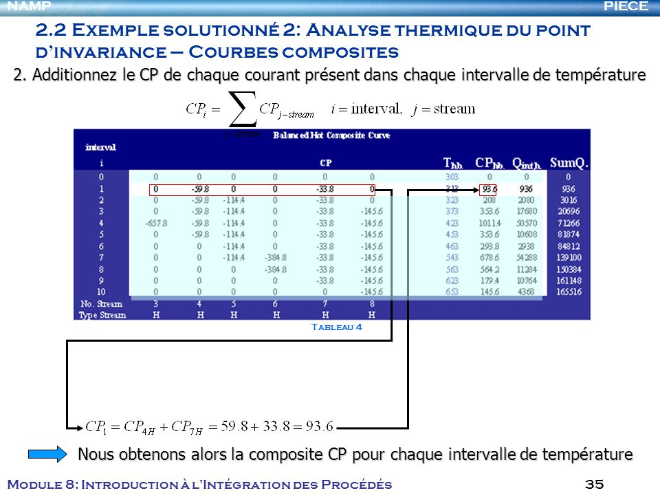 PIECENAMP Module 8: Introduction à l Intégration des Procédés 35 Tableau 4 2.