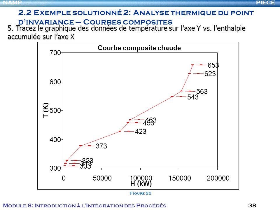 PIECENAMP Module 8: Introduction à l Intégration des Procédés 38 303 313 323 373 423 453 463 543 563 623 653 Courbe composite chaude 300 400 500 600 700 050000100000150000200000 H (kW) T (K) Figure 22 2.2 Exemple solutionné 2: Analyse thermique du point dinvariance – Courbes composites 5.