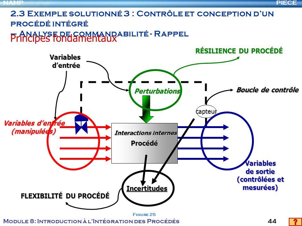 PIECENAMP Module 8: Introduction à l Intégration des Procédés 44 2.3 Exemple solutionné 3 : Contrôle et conception dun procédé intégré – Analyse de commandabilité - Rappel Principes fondamentaux Procédé capteur Variablesdentrée Variables de sortie (contrôlées et mesurées) Variables dentrée (manipulées) (manipulées) Perturbations Incertitudes Interactions internes RÉSILIENCE DU PROCÉDÉ FLEXIBILITÉ DU PROCÉDÉ Boucle de contrôle Figure 25