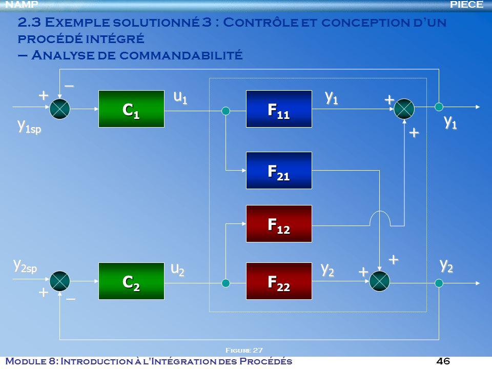 PIECENAMP Module 8: Introduction à l Intégration des Procédés 46 2.3 Exemple solutionné 3 : Contrôle et conception dun procédé intégré – Analyse de commandabilité F 11 F 21 F 12 F 22 u1u1u1u1 u2u2u2u2 y1y1y1y1 y2y2y2y2 + + + + y1y1y1y1 y2y2y2y2 C1C1C1C1 C2C2C2C2 y 1sp y 2sp + +_ _ Figure 27