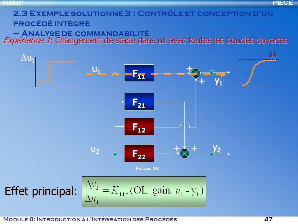 PIECENAMP Module 8: Introduction à l Intégration des Procédés 47 2.3 Exemple solutionné 3 : Contrôle et conception dun procédé intégré – Analyse de commandabilité F 11 F 21 F 12 F 22 u1u1u1u1 u2u2u2u2 y1y1y1y1 y2y2y2y2 ++++ u 1 u 1 ss Expérience 1: Changement de stade dans u1 avec toutes les boucles ouvertes Effet principal: Figure 28