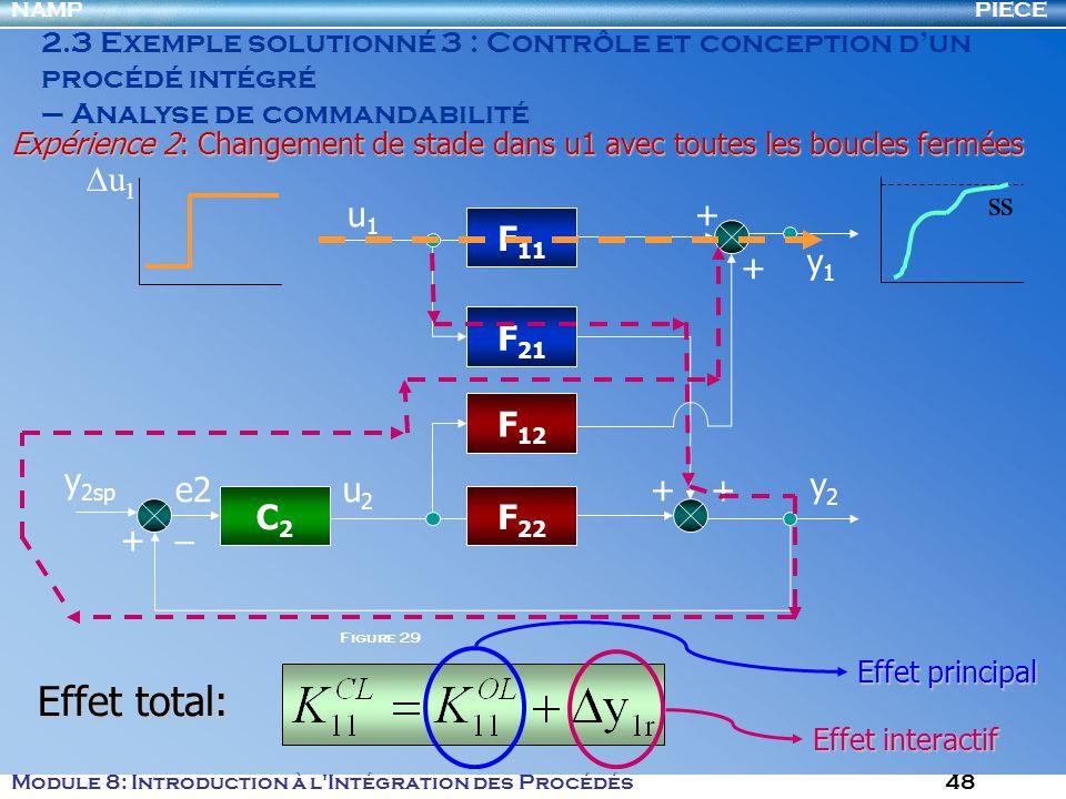 PIECENAMP Module 8: Introduction à l Intégration des Procédés 48 2.3 Exemple solutionné 3 : Contrôle et conception dun procédé intégré – Analyse de commandabilité Expérience 2: Changement de stade dans u1 avec toutes les boucles fermées F 11 F 21 F 12 F 22 u1u1 u2u2 y1y1 y2y2 + + + + C2C2 e2 y 2sp + _ u 1 ss Effet total: Effet interactif Effet principal Figure 29