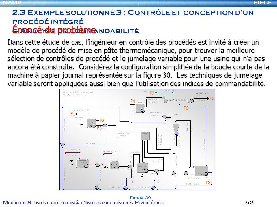 PIECENAMP Module 8: Introduction à l Intégration des Procédés 52 2.3 Exemple solutionné 3 : Contrôle et conception dun procédé intégré – Analyse de commandabilité Énoncé du problème F5 F8F7F2 F6 F3 F4 F1 Figure 30 Dans cette étude de cas, lingénieur en contrôle des procédés est invité à créer un modèle de procédé de mise en pâte thermomécanique, pour trouver la meilleure sélection de contrôles de procédé et le jumelage variable pour une usine qui na pas encore été construite.