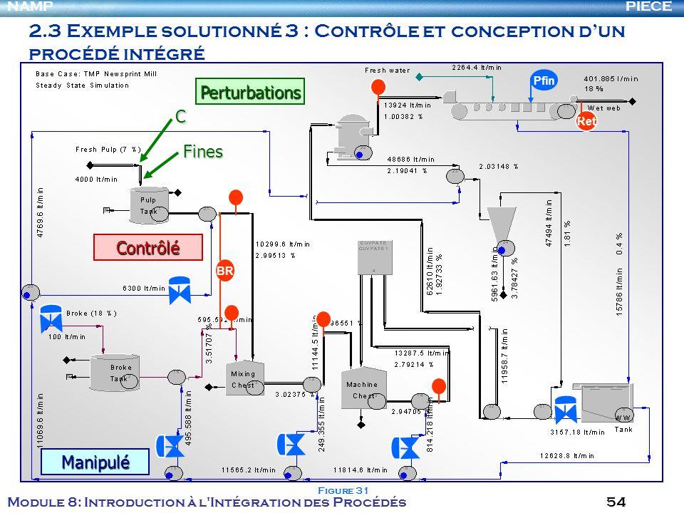 PIECENAMP Module 8: Introduction à l Intégration des Procédés 54 2.3 Exemple solutionné 3 : Contrôle et conception dun procédé intégré – Analyse de commandabilité BR Ret Pfin C Fines Perturbations Manipulé Contrôlé Figure 31