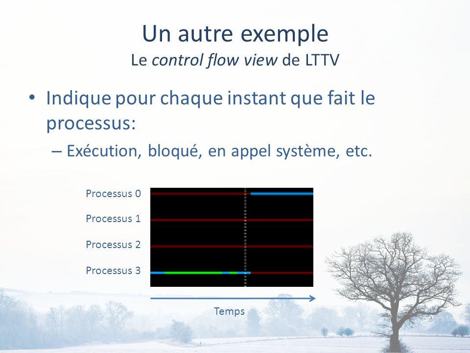 Un autre exemple Le control flow view de LTTV Indique pour chaque instant que fait le processus: – Exécution, bloqué, en appel système, etc.