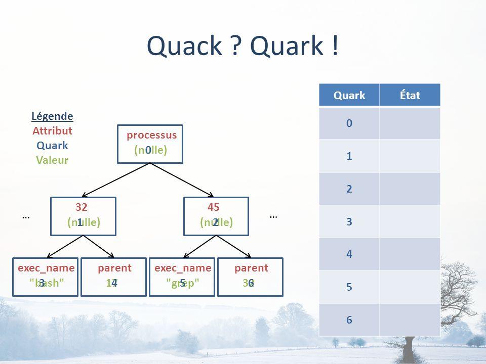 QuarkÉtat 0 1 2 3 4 5 6 Quack . Quark .