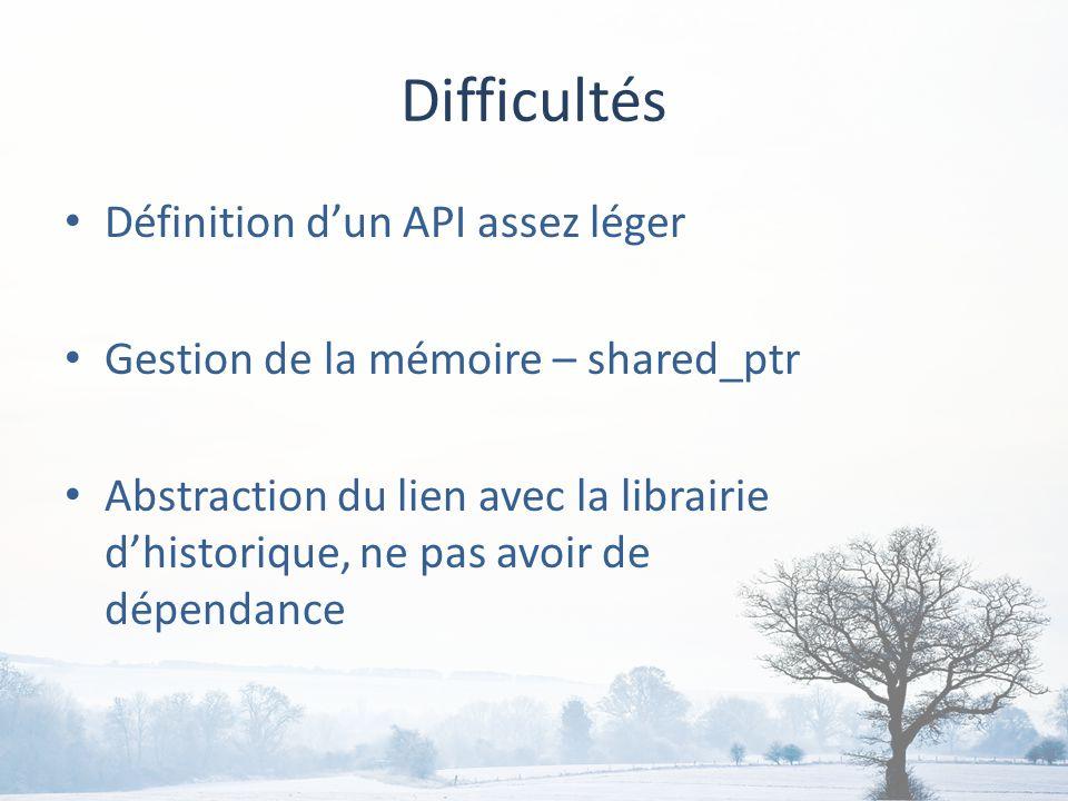 Difficultés Définition dun API assez léger Gestion de la mémoire – shared_ptr Abstraction du lien avec la librairie dhistorique, ne pas avoir de dépendance