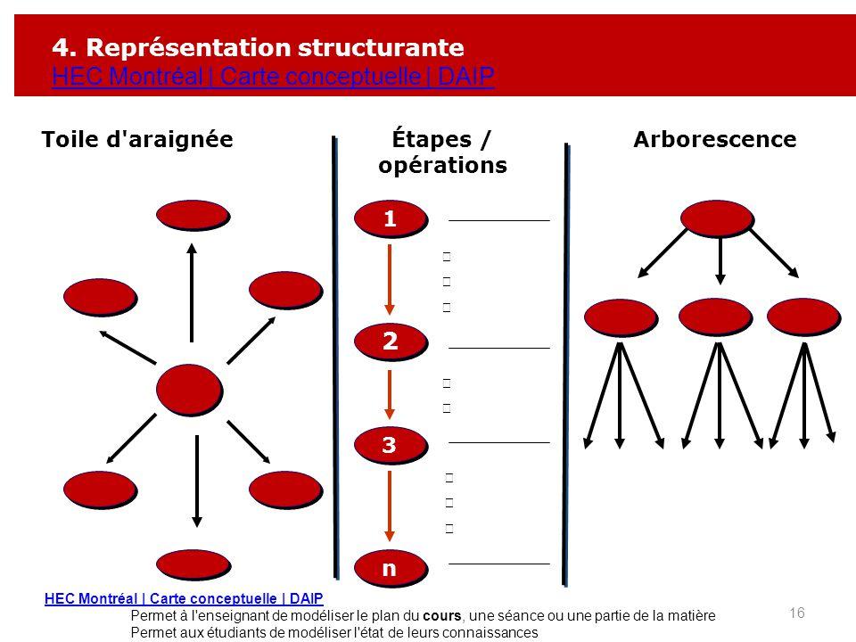 Toile d'araignéeÉtapes / opérations 1 1 Arborescence 2 2 3 3 n n 4. Représentation structurante HEC Montréal | Carte conceptuelle | DAIP 16 HEC Montré