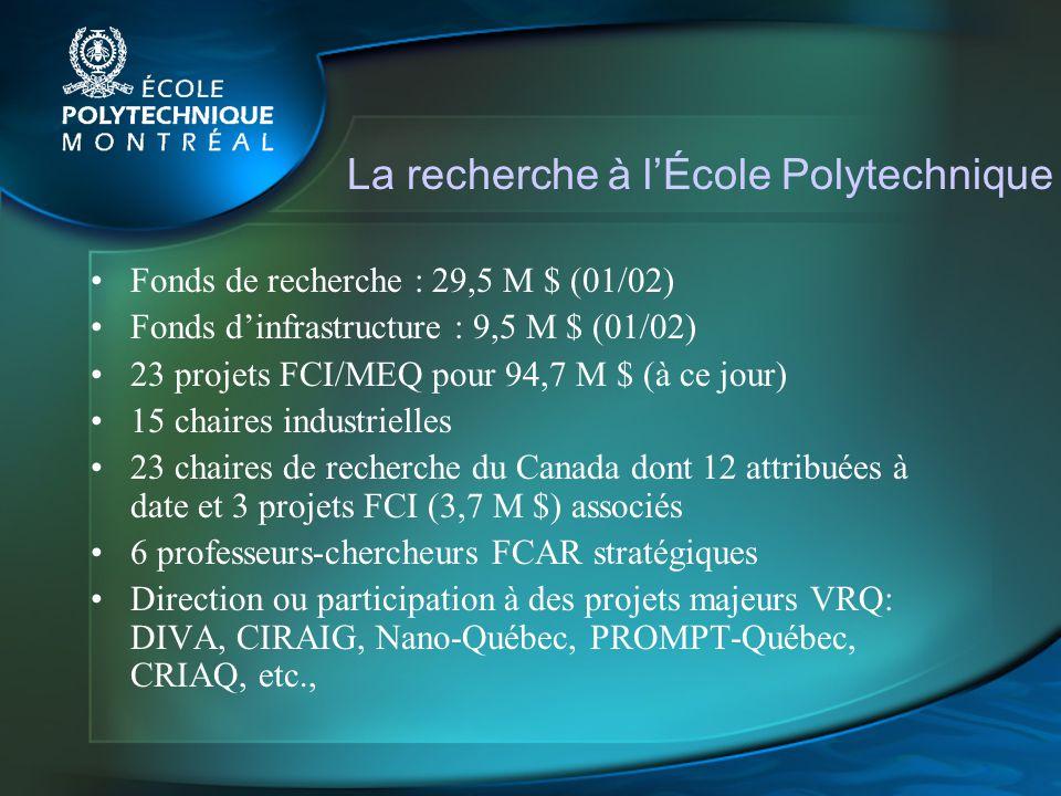 La recherche à lÉcole Polytechnique Fonds de recherche : 29,5 M $ (01/02) Fonds dinfrastructure : 9,5 M $ (01/02) 23 projets FCI/MEQ pour 94,7 M $ (à