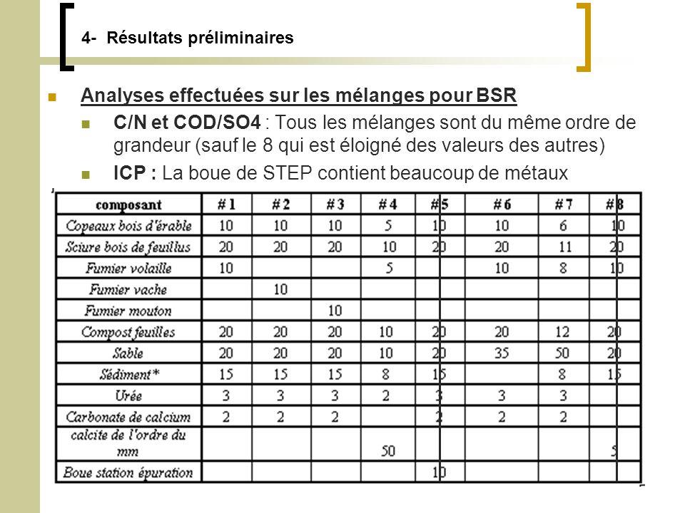 4- Résultats préliminaires Analyses effectuées sur les mélanges pour BSR C/N et COD/SO4 : Tous les mélanges sont du même ordre de grandeur (sauf le 8 qui est éloigné des valeurs des autres) ICP : La boue de STEP contient beaucoup de métaux