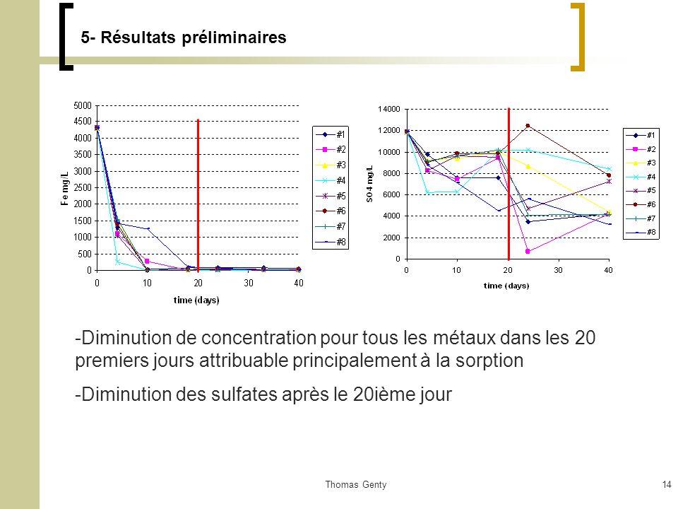 Thomas Genty14 5- Résultats préliminaires -Diminution de concentration pour tous les métaux dans les 20 premiers jours attribuable principalement à la sorption -Diminution des sulfates après le 20ième jour