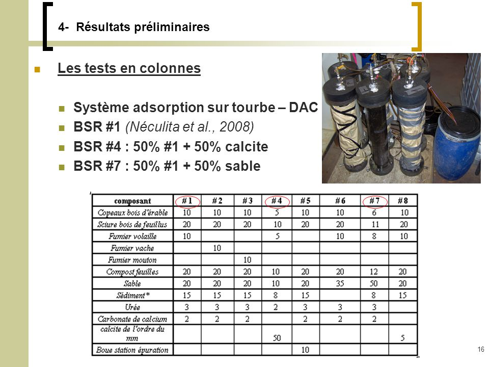 Thomas Genty16 4- Résultats préliminaires Les tests en colonnes Système adsorption sur tourbe – DAC BSR #1 (Néculita et al., 2008) BSR #4 : 50% #1 + 50% calcite BSR #7 : 50% #1 + 50% sable