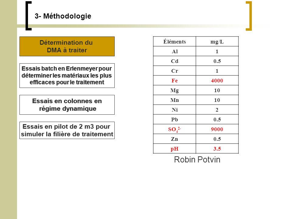 3- Méthodologie Détermination du DMA à traiter Essais batch en Erlenmeyer pour déterminer les matériaux les plus efficaces pour le traitement Essais en colonnes en régime dynamique Essais en pilot de 2 m3 pour simuler la filière de traitement Élémentsmg/L Al1 Cd0.5 Cr1 Fe4000 Mg10 Mn10 Ni2 Pb0.5 SO 4 2- 9000 Zn0.5 pH3.5 Robin Potvin Détermination du DMA à traiter Essais batch en Erlenmeyer pour déterminer les matériaux les plus efficaces pour le traitement Essais en colonnes en régime dynamique Essais batch en Erlenmeyer pour déterminer les matériaux les plus efficaces pour le traitement Essais en colonnes en régime dynamique Détermination du DMA à traiter Essais batch en Erlenmeyer pour déterminer les matériaux les plus efficaces pour le traitement Essais en colonnes en régime dynamique Essais en pilot de 2 m3 pour simuler la filière de traitement Détermination du DMA à traiter Essais batch en Erlenmeyer pour déterminer les matériaux les plus efficaces pour le traitement Essais en colonnes en régime dynamique